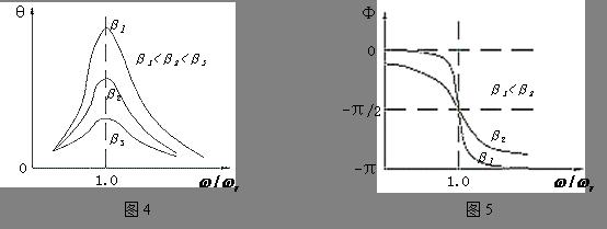。 波耳共振仪电器控制箱的前面板如图2所示。 电机转速调节旋钮,系带有刻度的十圈电位器,调节此旋钮时可以精确改变电机转速,即改变强迫力矩的周期。锁定开关处于图3的位置时,电位器刻度锁定,要调节大小须将其置于该位置的另一边。×0.1档旋转一圈,×1档走一个字。一般调节刻度仅供实验时作参考,以便大致确定强迫力矩周期值在多圈电位器上的相应位置。 可以通过软件控制阻尼线圈内直流电流的大小,达到改变摆轮系统的阻尼系数的目的。阻尼档位的选择通过软件控制,共分3档,分别是阻尼1、阻尼2、